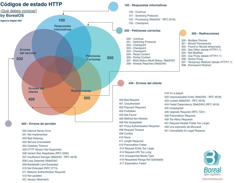 Códigos de estado http que debes conocer