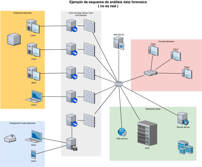 ejemplo de redes en informe data forensics