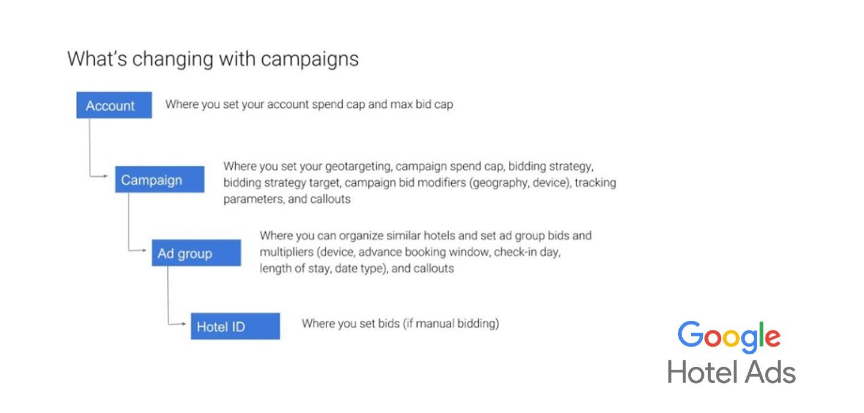 Google hotel ads estructura de campañas