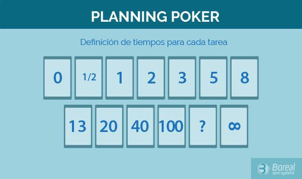 que es un planning poker scrum